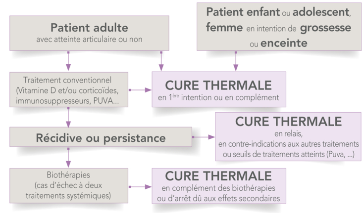 Cure thermale Psoriasisi